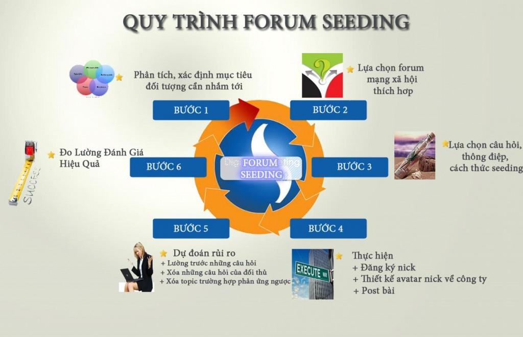 quy trinh forum seeding 1024x660 Dịch vụ Forum seeding rẻ nhất, tuy tín chất lượng nhất Việt Nam