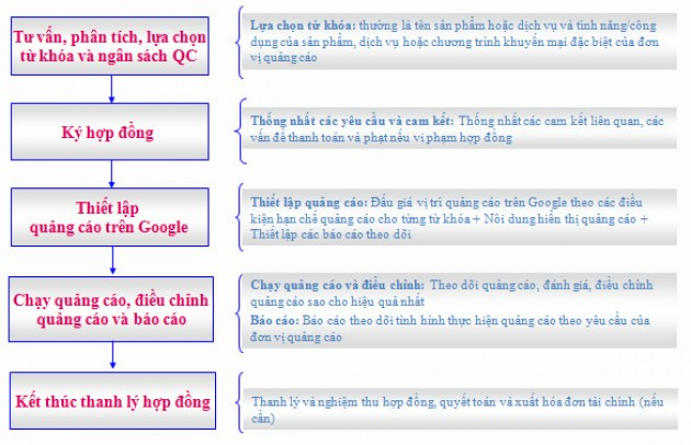 bao gia google adwords 3 e1297243840316 DỊCH VỤ QUẢNG CÁO ADWORDS  Facebook Ninja