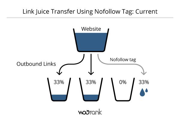Current Link Juice Transfer with Nofollow Tag 600x394 Thuật Ngữ Link Juice Là Gì?  Facebook Ninja
