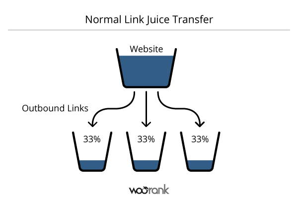 Normal Link Juice Transfer 600x403 Thuật Ngữ Link Juice Là Gì?  Facebook Ninja