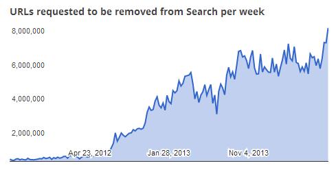 google dmca record Google DMCA đạt con số 7,8 triệu URL được xóa do vi phạm bản quyền trong 1 tuần  Facebook Ninja