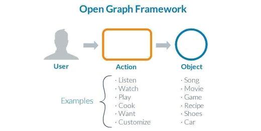 open graph framework Open Grap là gì ? Có liên quan tới SEO không ?  Facebook Ninja