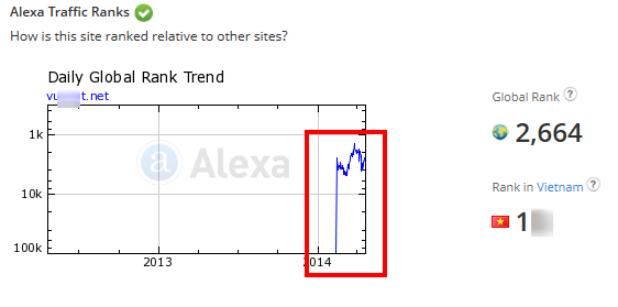 alexa laotoet Chỉ số Alexa ngày càng sai lệch   Facebook Ninja