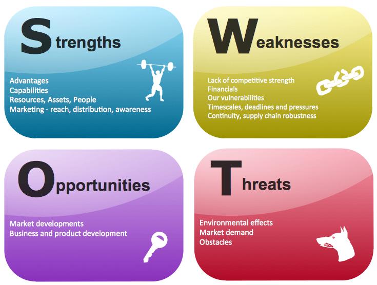 phan tich swot phan mem ninja Phân tích SWOT là gì và ứng dụng SWOT như thế nào?